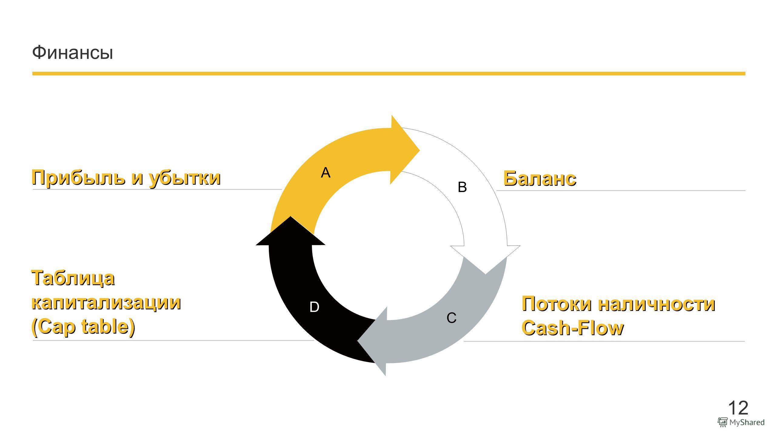 Company name - Presentation Финансы 1212 Прибыль и убытки A B C D Баланс Потоки наличности Cash-Flow Потоки наличности Cash-Flow Таблица капитализации (Cap table) Таблица капитализации (Cap table)