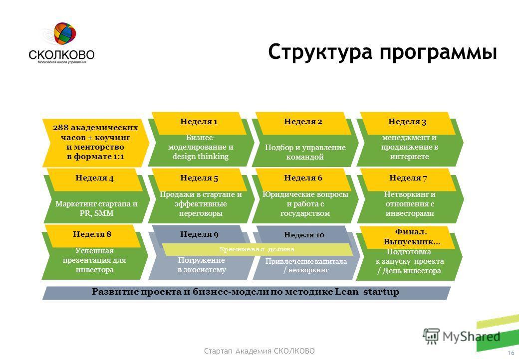 Стартап Академия СКОЛКОВО Структура программы 16 Бизнес- моделирование и design thinking Неделя 1 Подбор и управление командой Неделя 2 Операционный менеджмент и продвижение в интернете Неделя 3 Маркетинг стартапа и PR, SMM Неделя 4 Продажи в стартап