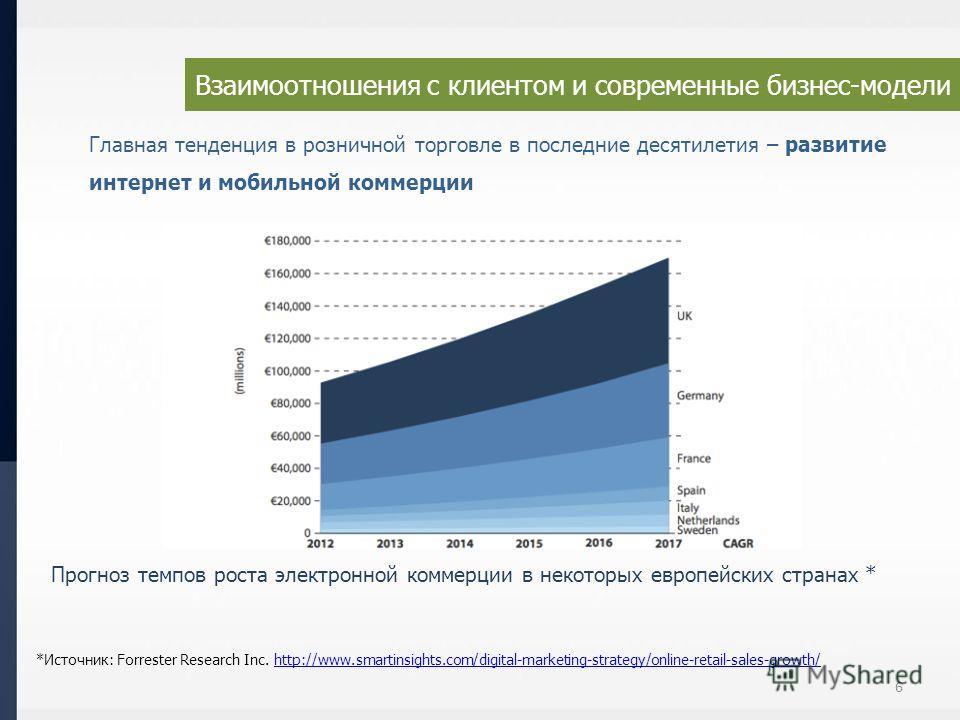 Взаимоотношения с клиентом и современные бизнес-модели 6 Главная тенденция в розничной торговле в последние десятилетия – развитие интернет и мобильной коммерции Прогноз темпов роста электронной коммерции в некоторых европейских странах * *Источник: