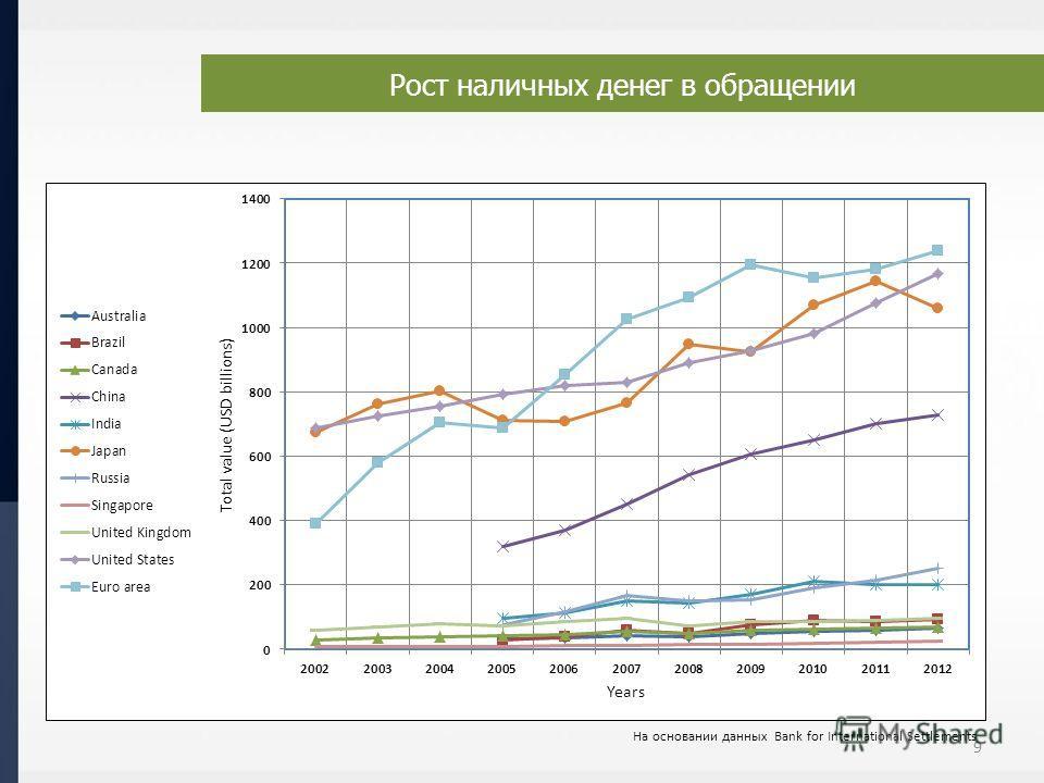 На основании данных Bank for International Settlements 9 Рост наличных денег в обращении