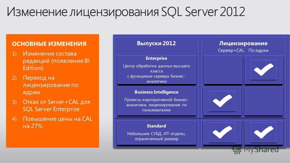 Выпуски 2012 Лицензирование Сервер+CAL По ядрам Лицензирование Сервер+CAL По ядрам