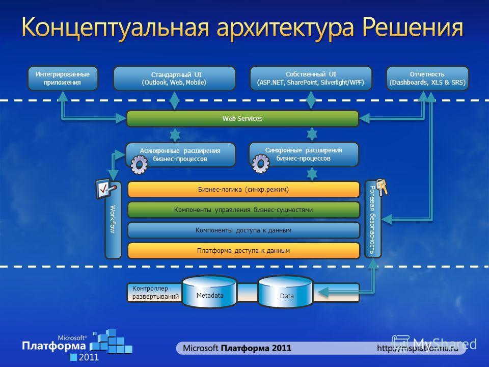 Контроллер развертываний Платформа доступа к данным Metadata Data Компоненты управления бизнес-сущностями Компоненты доступа к данным Бизнес-логика (синхр.режим) Синхронные расширения бизнес-процессов Web Services Ролевая безопасность Стандартный UI