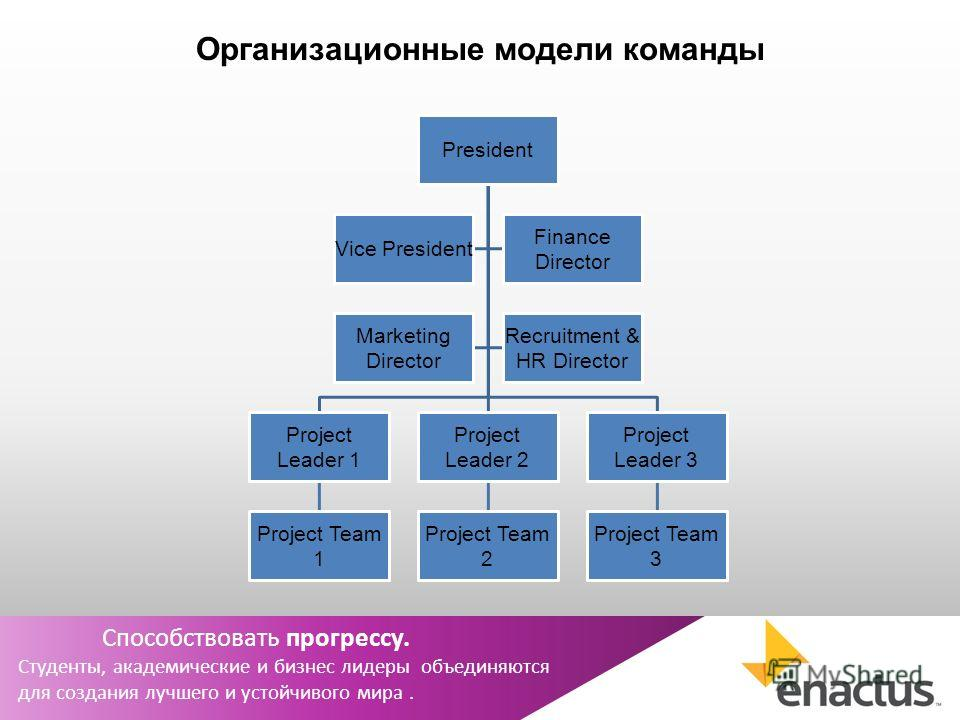 Организационные модели команды President Project Leader 1 Project Team 1 Project Leader 2 Project Team 2 Project Leader 3 Project Team 3 Vice President Finance Director Marketing Director Recruitment & HR Director Способствовать прогрессу. Студенты,