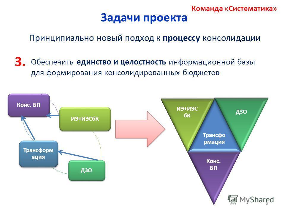 Команда «Систематика» Задачи проекта Принципиально новый подход к процессу консолидации Обеспечить единство и целостность информационной базы для формирования консолидированных бюджетов 3. ИЭ+ИЭСбК ДЗО Трансформ ация Конс. БП 6
