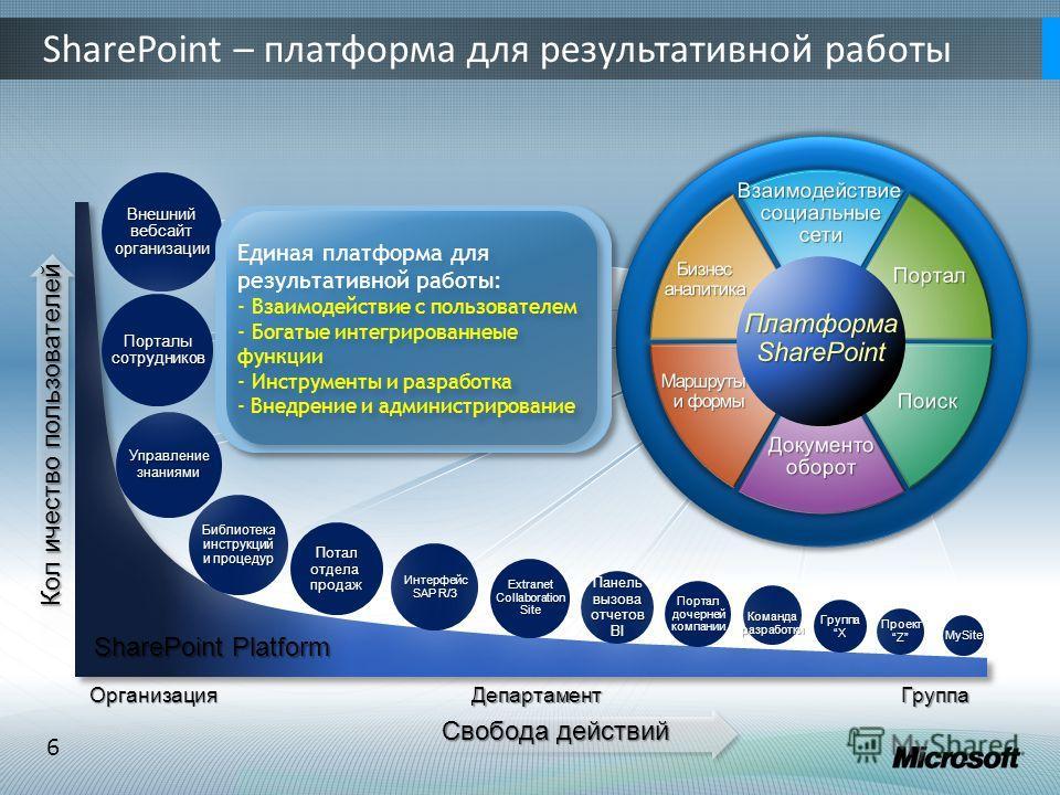 6 SharePoint – платформа для результативной работы ОрганизацияДепартаментГруппа SharePoint Platform Свобода действий Кол ичество пользователей Библиотека инструкций и процедур Панель вызова отчетов BI Интерфейс SAP R/3 Управление знаниями Внешний веб