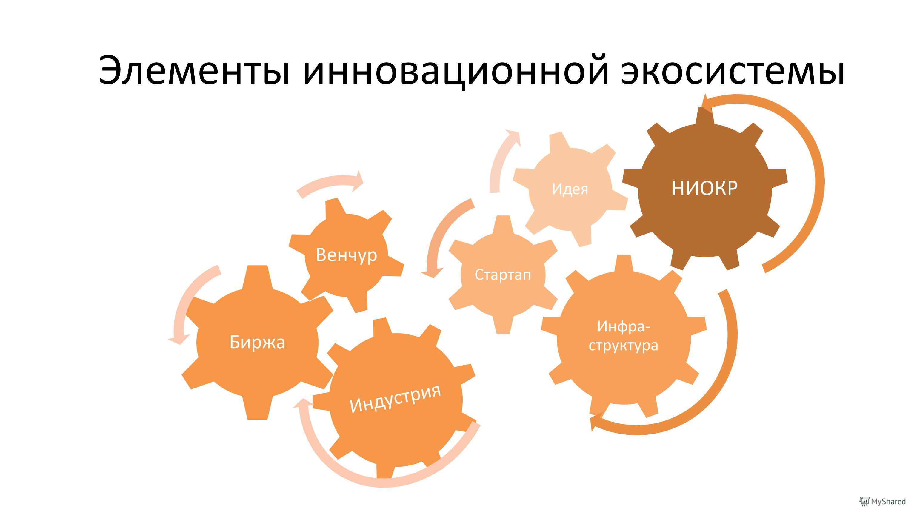 Инфра- структура Стартап Идея Элементы инновационной экосистемы Индустрия Биржа Венчур НИОКР