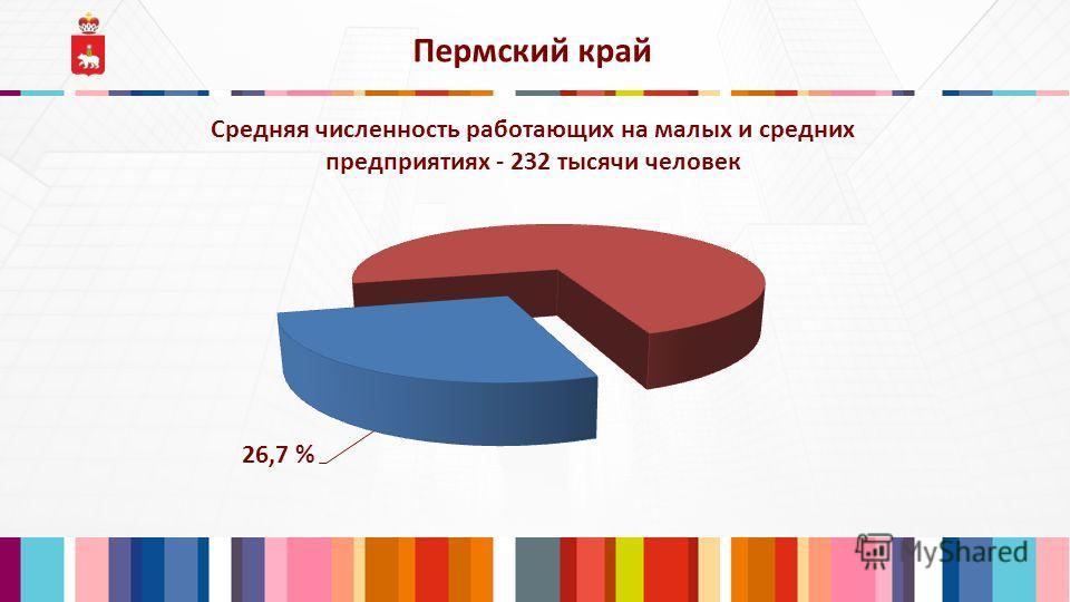 Пермский край Средняя численность работающих на малых и средних предприятиях - 232 тысячи человек