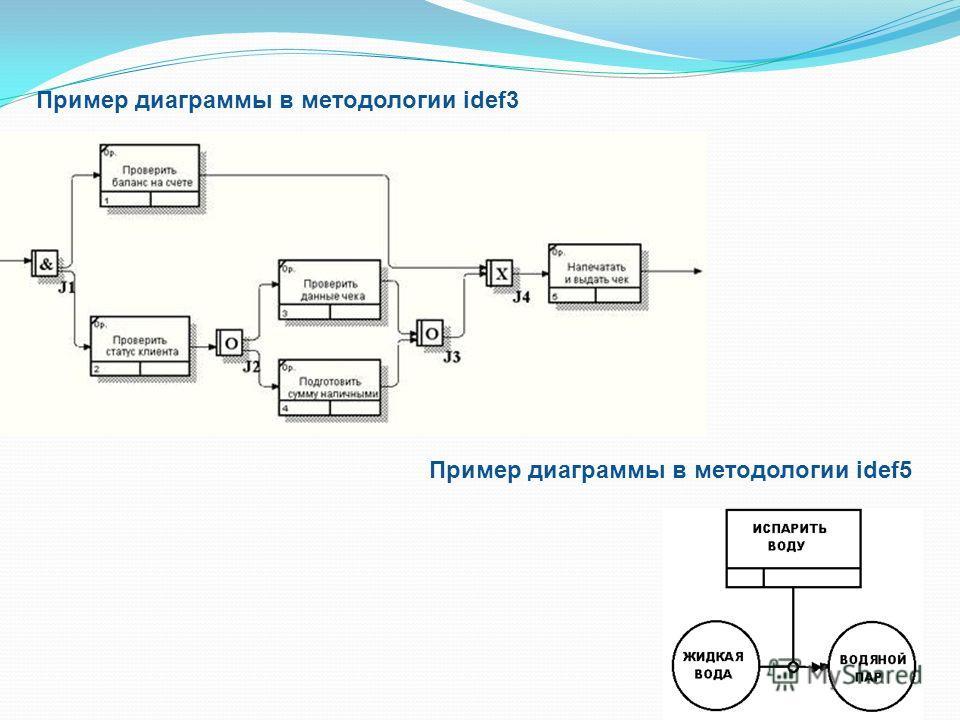 Пример диаграммы в методологии idef3 Пример диаграммы в методологии idef5