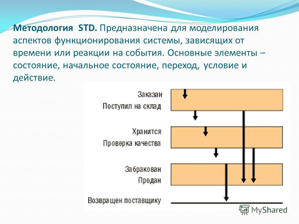 Методология STD. Предназначена для моделирования аспектов функционирования системы, зависящих от времени или реакции на события. Основные элементы – состояние, начальное состояние, переход, условие и действие.