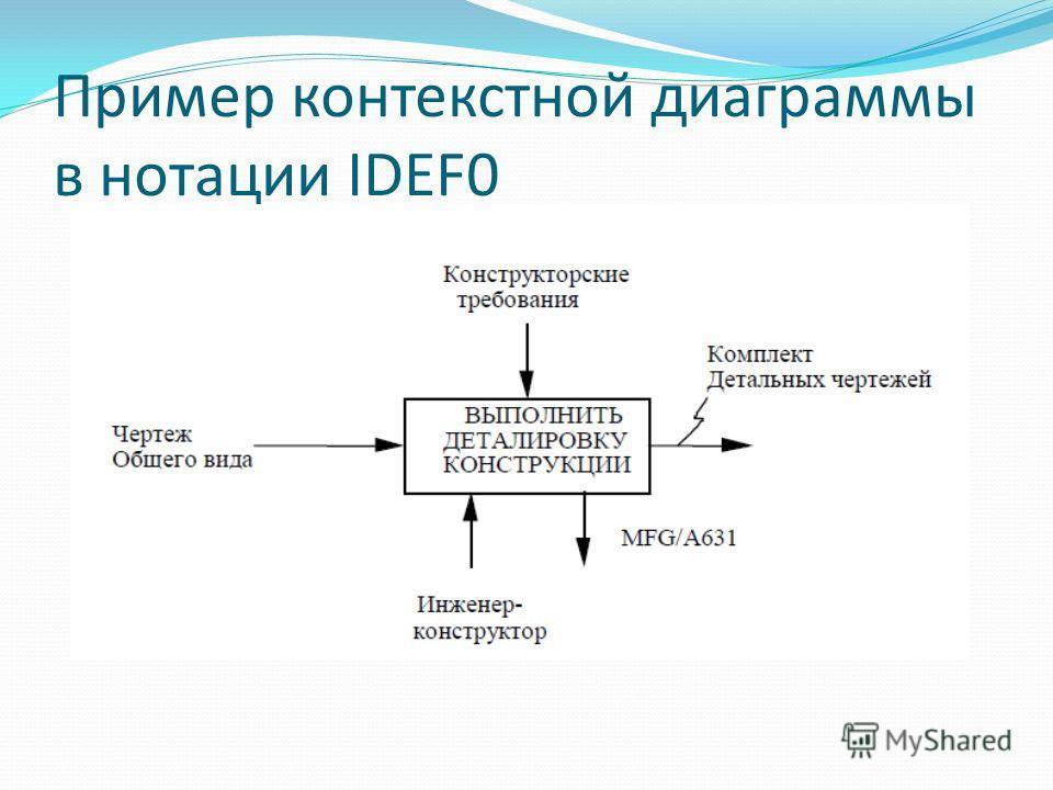 Пример контекстной диаграммы в нотации IDEF0