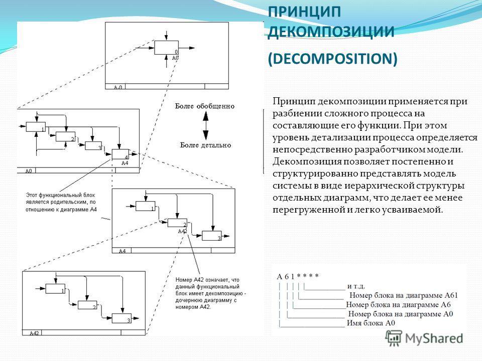 ПРИНЦИП ДЕКОМПОЗИЦИИ (DECOMPOSITION) Принцип декомпозиции применяется при разбиении сложного процесса на составляющие его функции. При этом уровень детализации процесса определяется непосредственно разработчиком модели. Декомпозиция позволяет постепе