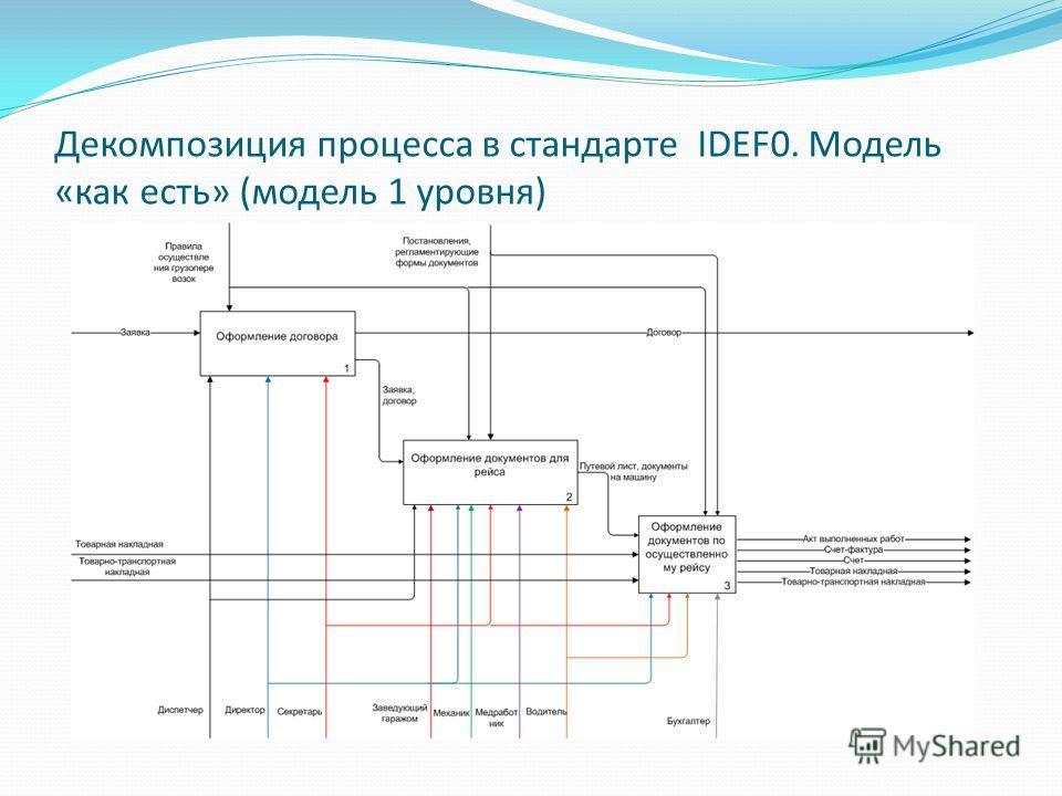 Декомпозиция процесса в стандарте IDEF0. Модель «как есть» (модель 1 уровня)