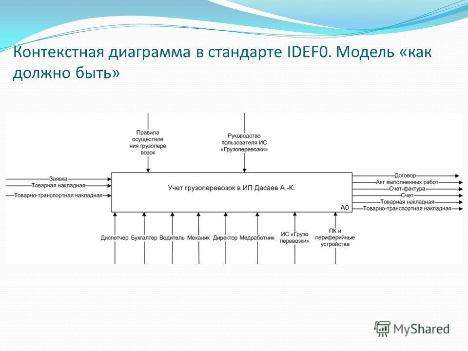 Контекстная диаграмма в стандарте IDEF0. Модель «как должно быть»