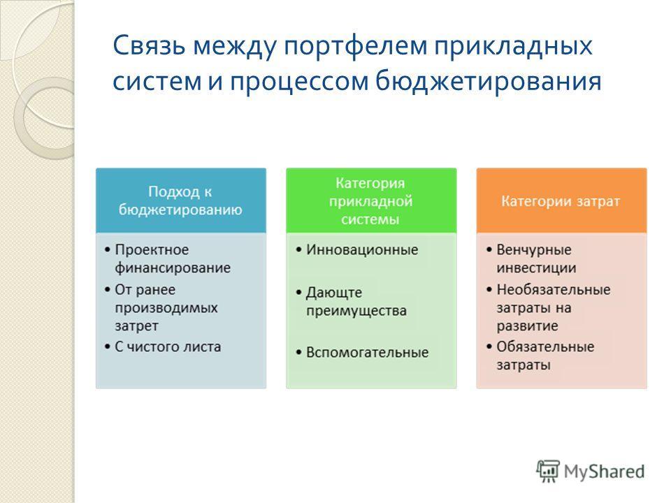 Связь между портфелем прикладных систем и процессом бюджетирования