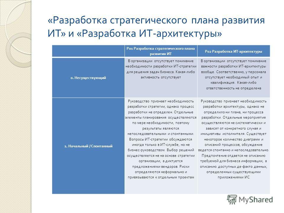 « Разработка стратегического плана развития ИТ » и « Разработка ИТ - архитектуры » P01 Разработка стратегического плана развития ИТ P02 Разработка ИТ - архитектуры 0. Несуществующий В организации отсутствует понимание необходимости разработки ИТ - ст