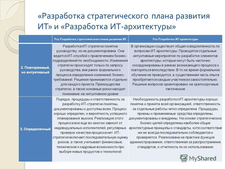 « Разработка стратегического плана развития ИТ » и « Разработка ИТ - архитектуры » P01 Разработка стратегического плана развития ИТ P02 Разработка ИТ - архитектуры 2. Повторяемый, но интуитивный Разработка ИТ-стратегии понятна руководству, но не доку