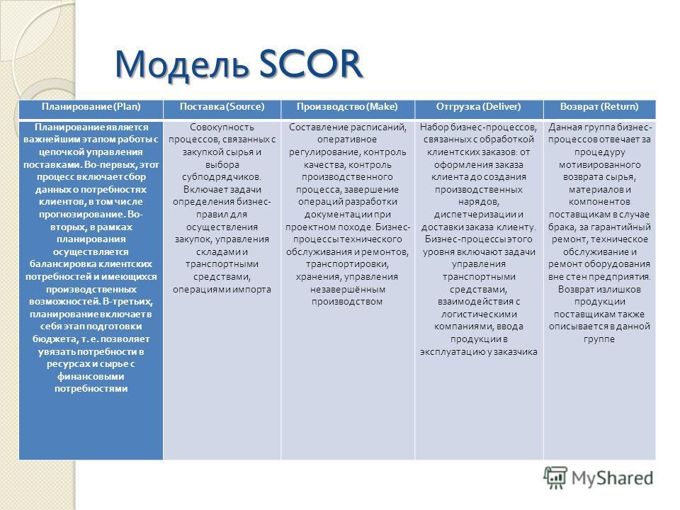 Модель SCOR Планирование (Plan) Поставка (Source) Производство (Make) Отгрузка (Deliver) Возврат (Return) Планирование является важнейшим этапом работы с цепочкой управления поставками. Во - первых, этот процесс включает сбор данных о потребностях кл