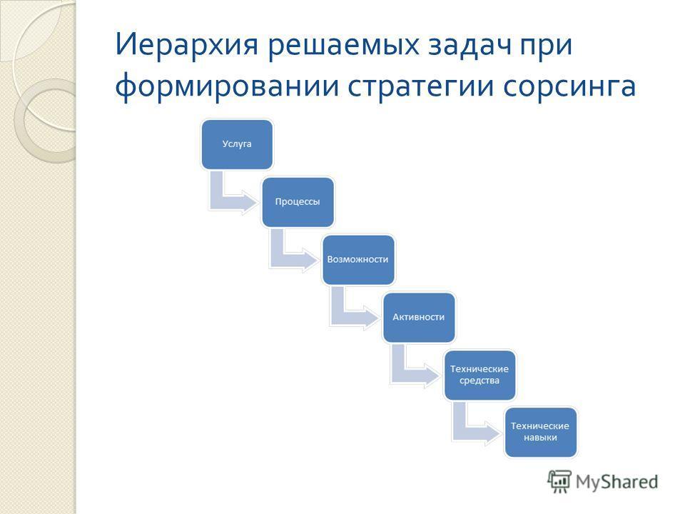 Иерархия решаемых задач при формировании стратегии сорсинга