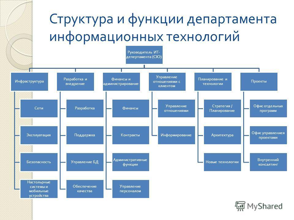 Структура и функции департамента информационных технологий Руководитель ИТ - депертамента (CIO) Инфраструктура Сети Эксплуатация Безопасность Настольрные системы и мобильные устройства Разработка и внедрение Разработка Поддержка Управление БД Обеспеч