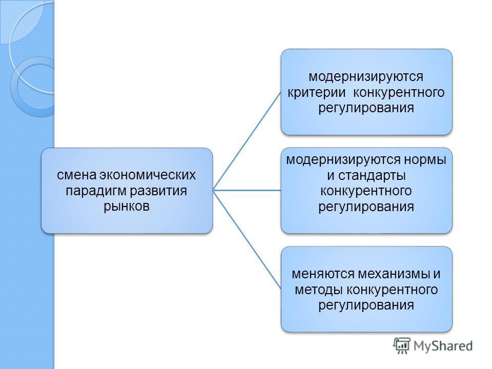 смена экономических парадигм развития рынков модернизируются критерии конкурентного регулирования модернизируются нормы и стандарты конкурентного регулирования меняются механизмы и методы конкурентного регулирования