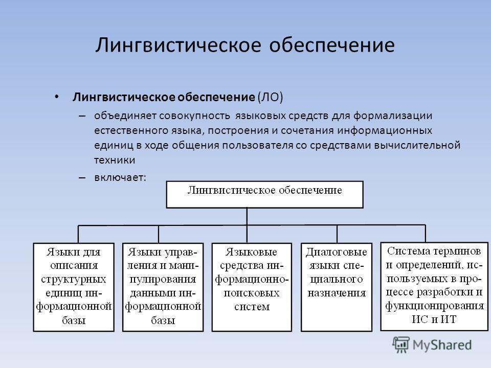 Лингвистическое обеспечение Лингвистическое обеспечение (ЛО) – объединяет совокупность языковых средств для формализации естественного языка, построения и сочетания информационных единиц в ходе общения пользователя со средствами вычислительной техник