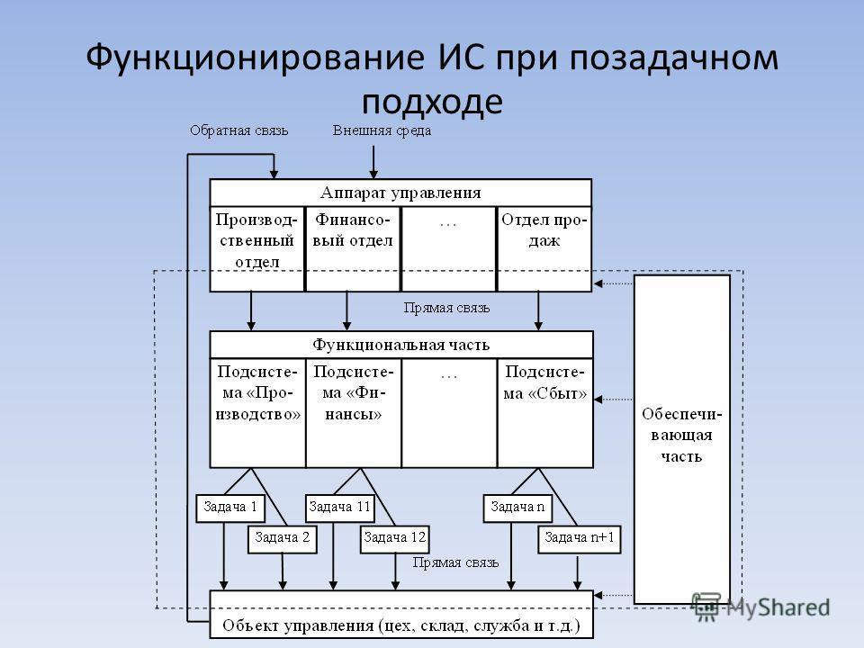 Функционирование ИС при позадачном подходе