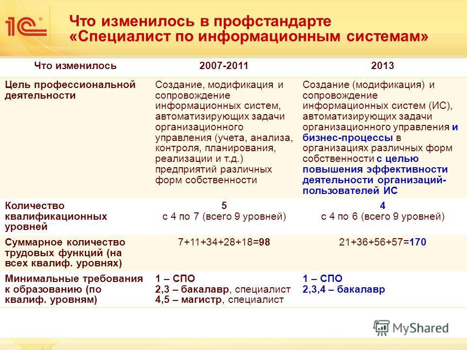 Что изменилось2007-20112013 Цель профессиональной деятельности Создание, модификация и сопровождение информационных систем, автоматизирующих задачи организационного управления (учета, анализа, контроля, планирования, реализации и т.д.) предприятий ра