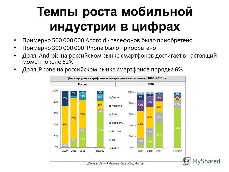 Темпы роста мобильной индустрии в цифрах Примерно 500 000 000 Android - телефонов было приобретено Примерно 300 000 000 iPhone было приобретено Доля Android на российском рынке смартфонов достигает в настоящий момент около 62% Доля iPhone на российск