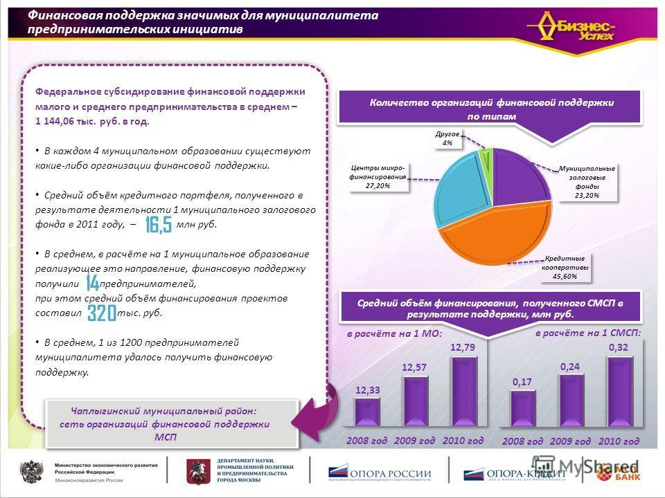 Средний объём финансирования, полученного СМСП в результате поддержки, млн руб. Федеральное субсидирование финансовой поддержки малого и среднего предпринимательства в среднем – 1 144,06 тыс. руб. в год. В каждом 4 муниципальном образовании существую