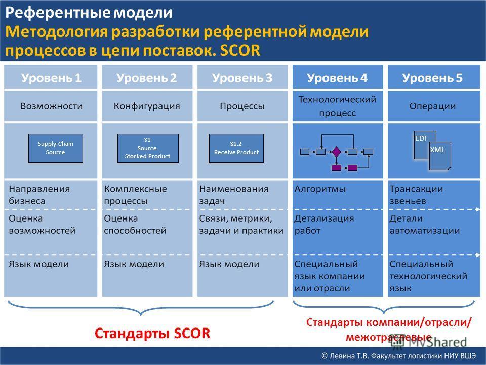 S1 Source Stocked Product Supply-Chain Source Supply-Chain Source S1.2 Receive Product Стандарты SCOR EDI XML Стандарты компании/отрасли/ межотраслевые Референтные модели Методология разработки референтной модели процессов в цепи поставок. SCOR