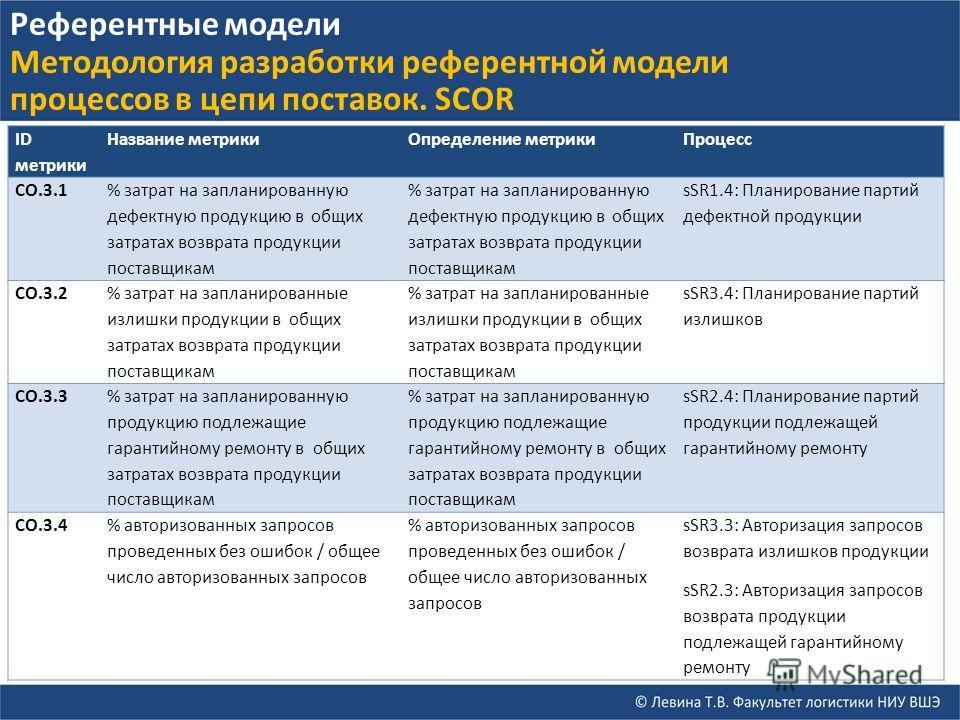 ID метрики Название метрикиОпределение метрикиПроцесс СO.3.1 % затрат на запланированную дефектную продукцию в общих затратах возврата продукции поставщикам sSR1.4: Планирование партий дефектной продукции СO.3.2 % затрат на запланированные излишки пр