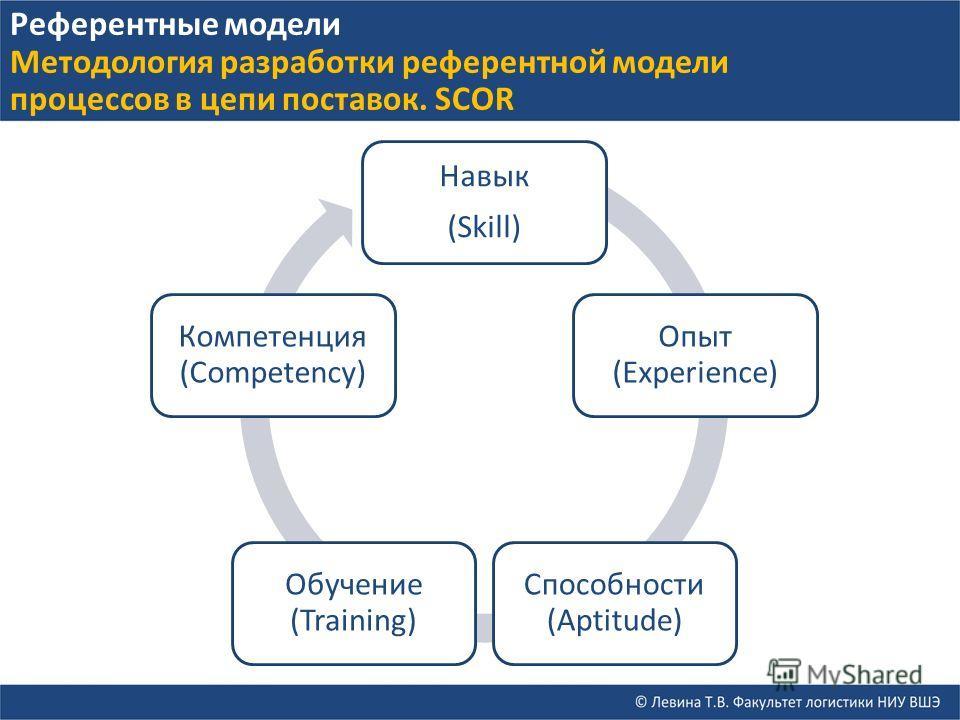 Навык (Skill) Опыт (Experience) Способности (Aptitude) Обучение (Training) Компетенция (Competency) Референтные модели Методология разработки референтной модели процессов в цепи поставок. SCOR