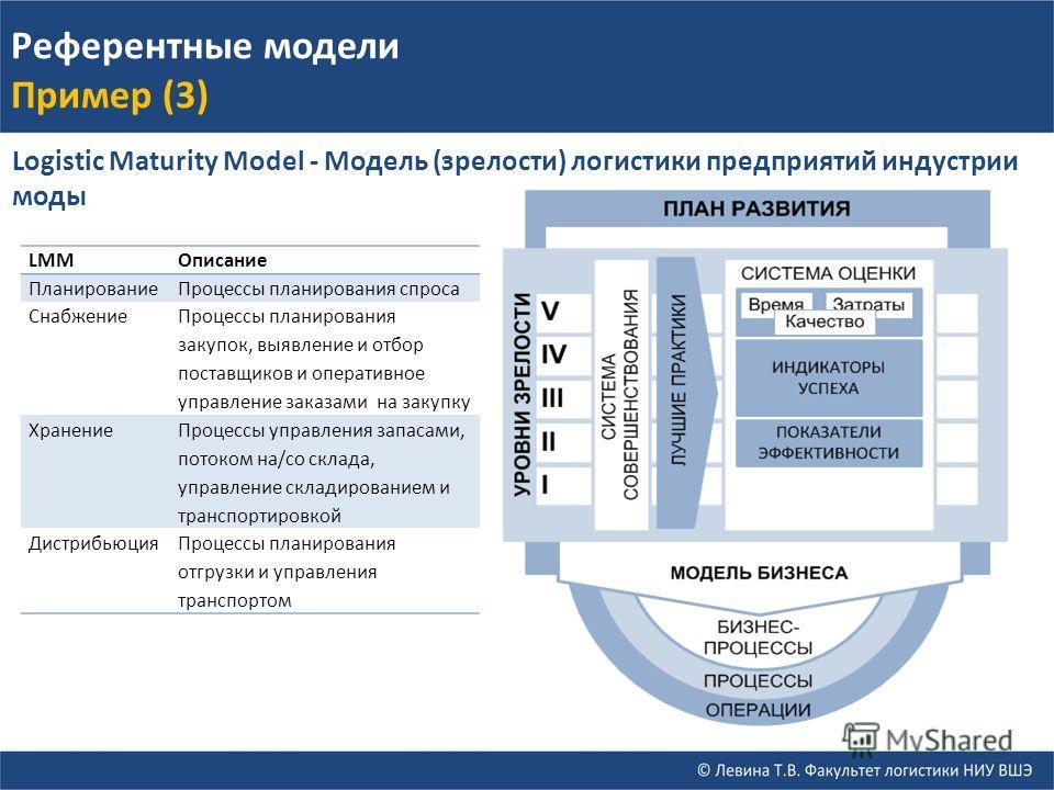 Референтные модели Пример (3) Logistic Maturity Model - Модель (зрелости) логистики предприятий индустрии моды LMMОписание ПланированиеПроцессы планирования спроса Снабжение Процессы планирования закупок, выявление и отбор поставщиков и оперативное у