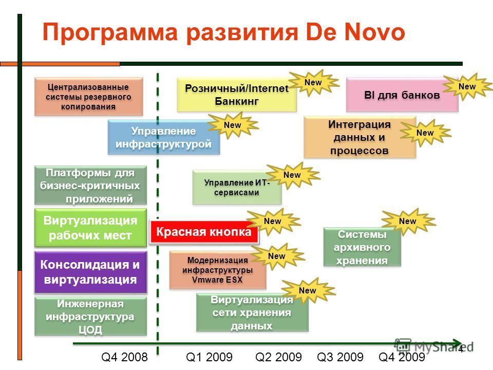 Модернизация инфраструктуры Vmware ESX Управление ИТ- сервисами 4 Программа развития De Novo Консолидация и виртуализация Виртуализация рабочих мест Виртуализация сети хранения данных Управление инфраструктурой New Q1 2009Q2 2009Q3 2009 New Q4 2008 П