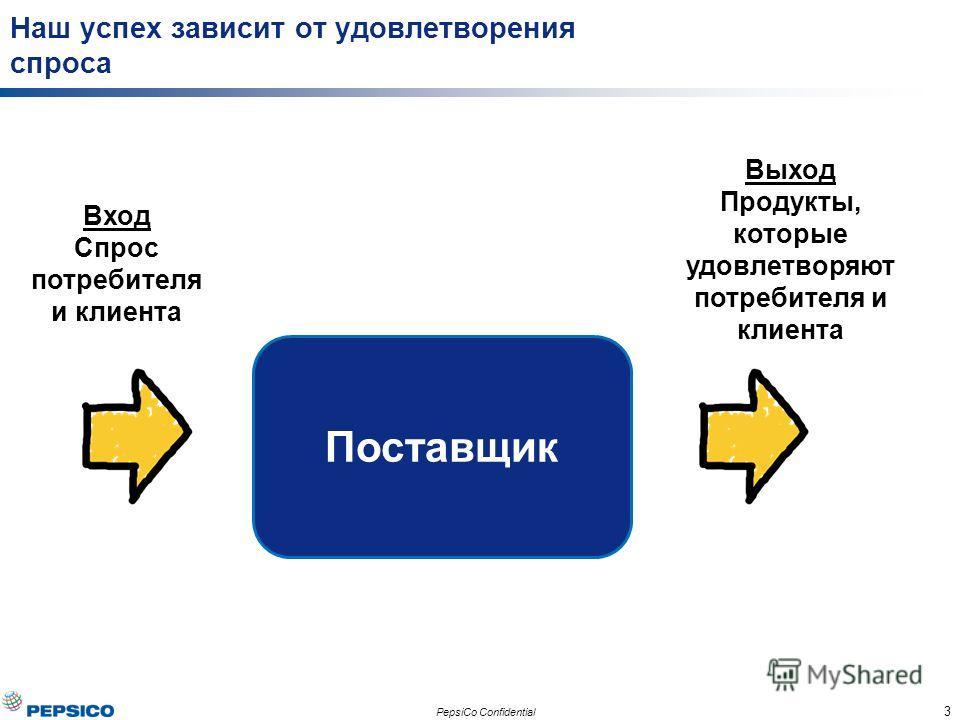 3 PepsiCo Confidential Наш успех зависит от удовлетворения спроса Вход Спрос потребителя и клиента Поставщик Выход Продукты, которые удовлетворяют потребителя и клиента