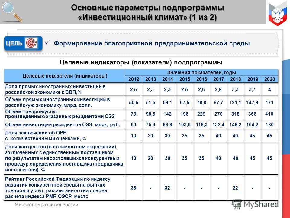 11 Основные параметры подпрограммы «Инвестиционный климат» (1 из 2) Формирование благоприятной предпринимательской среды Целевые индикаторы (показатели) подпрограммы