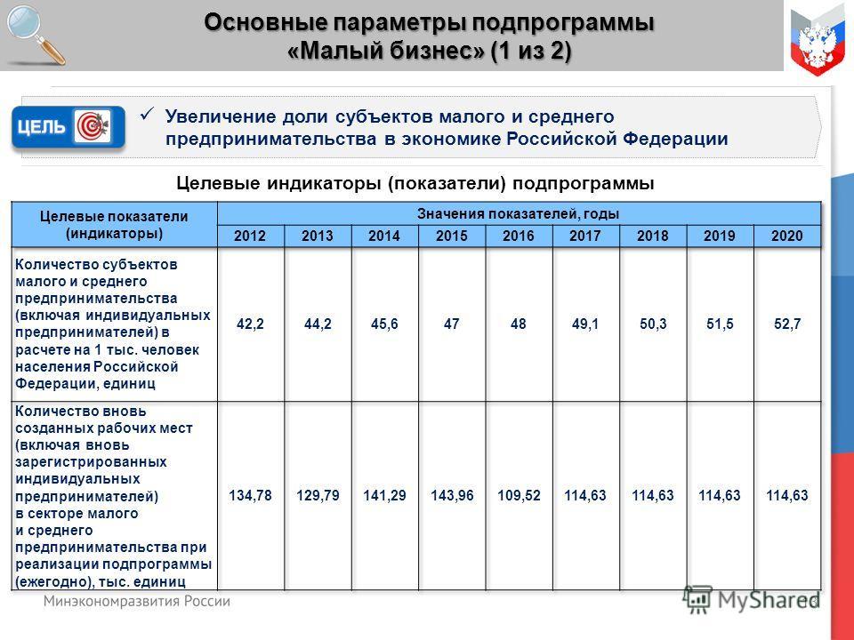 13 Основные параметры подпрограммы «Малый бизнес» (1 из 2) Увеличение доли субъектов малого и среднего предпринимательства в экономике Российской Федерации Целевые индикаторы (показатели) подпрограммы