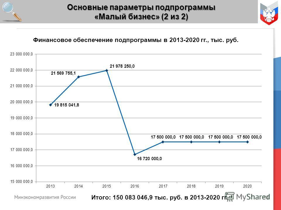 14 Основные параметры подпрограммы «Малый бизнес» (2 из 2) Итого: 150 083 046,9 тыс. руб. в 2013-2020 гг. Финансовое обеспечение подпрограммы в 2013-2020 гг., тыс. руб.