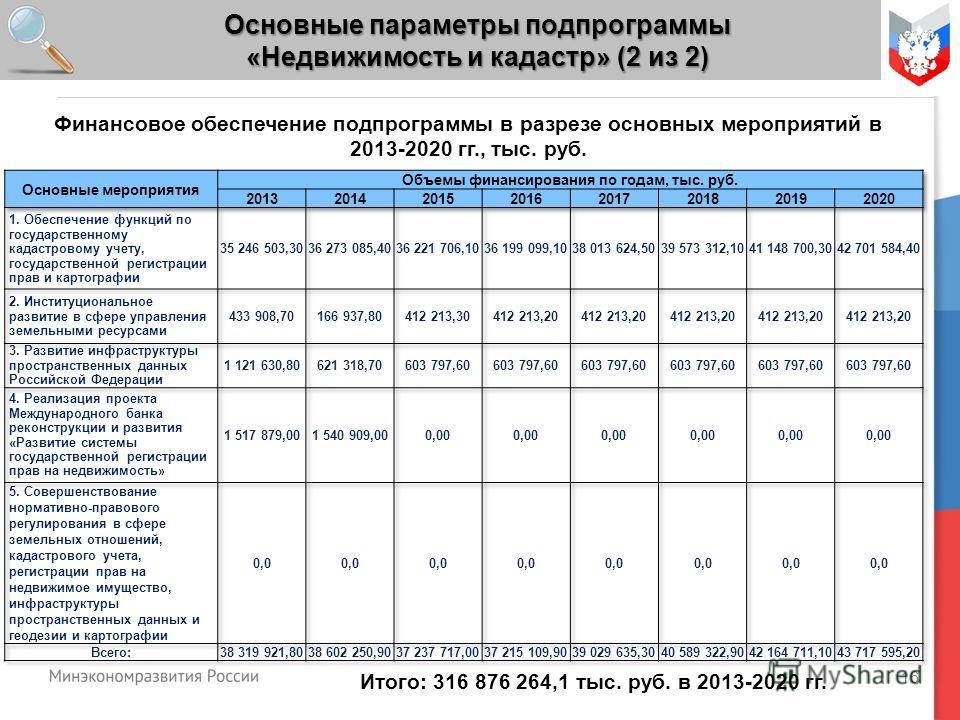 16 Основные параметры подпрограммы «Недвижимость и кадастр» (2 из 2) Итого: 316 876 264,1 тыс. руб. в 2013-2020 гг. Финансовое обеспечение подпрограммы в разрезе основных мероприятий в 2013-2020 гг., тыс. руб.
