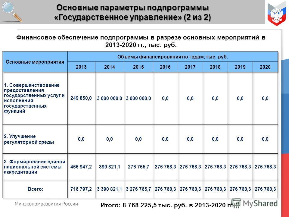 18 Основные параметры подпрограммы «Государственное управление» (2 из 2) Итого: 8 768 225,5 тыс. руб. в 2013-2020 гг. Финансовое обеспечение подпрограммы в разрезе основных мероприятий в 2013-2020 гг., тыс. руб.