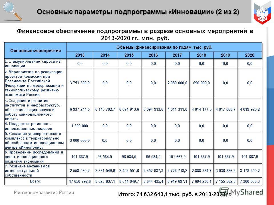 20 Основные параметры подпрограммы «Инновации» (2 из 2) Итого: 74 632 643,1 тыс. руб. в 2013-2020 гг. Финансовое обеспечение подпрограммы в разрезе основных мероприятий в 2013-2020 гг., млн. руб.