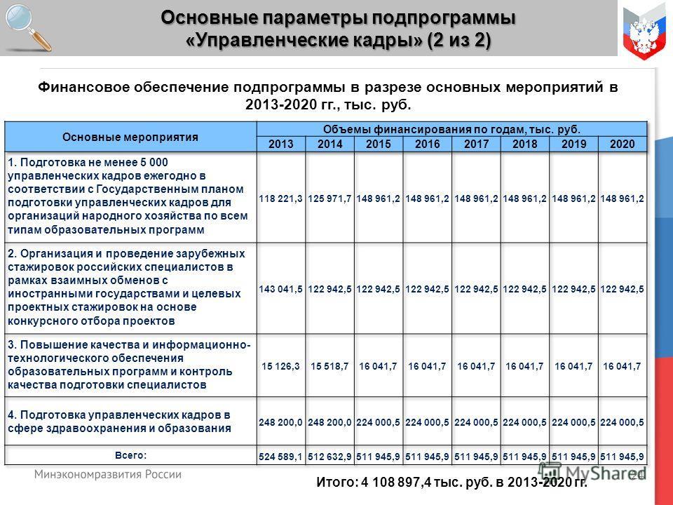 24 Финансовое обеспечение подпрограммы в разрезе основных мероприятий в 2013-2020 гг., тыс. руб. Основные параметры подпрограммы «Управленческие кадры» (2 из 2) Итого: 4 108 897,4 тыс. руб. в 2013-2020 гг.