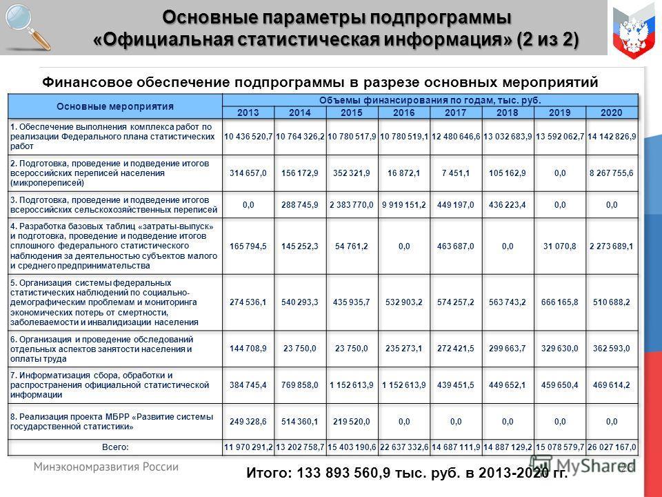 28 Основные параметры подпрограммы «Официальная статистическая информация» (2 из 2) Итого: 133 893 560,9 тыс. руб. в 2013-2020 гг. Финансовое обеспечение подпрограммы в разрезе основных мероприятий