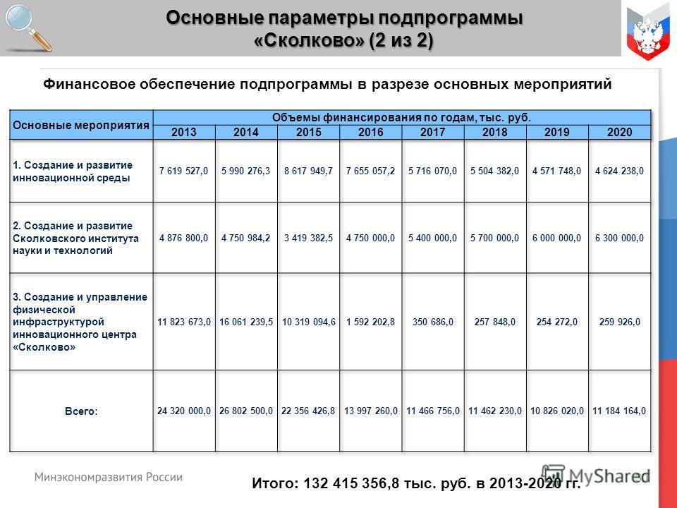 30 Основные параметры подпрограммы «Сколково» (2 из 2) Итого: 132 415 356,8 тыс. руб. в 2013-2020 гг. Финансовое обеспечение подпрограммы в разрезе основных мероприятий