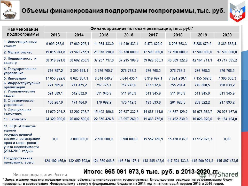 7 Объемы финансирования подпрограмм госпрограммы, тыс. руб. Объемы финансирования подпрограмм госпрограммы, тыс. руб. Наименование подпрограммы Финансирование по годам реализации, тыс. руб.* 20132014201520162017201820192020 1. Инвестиционный климат 9