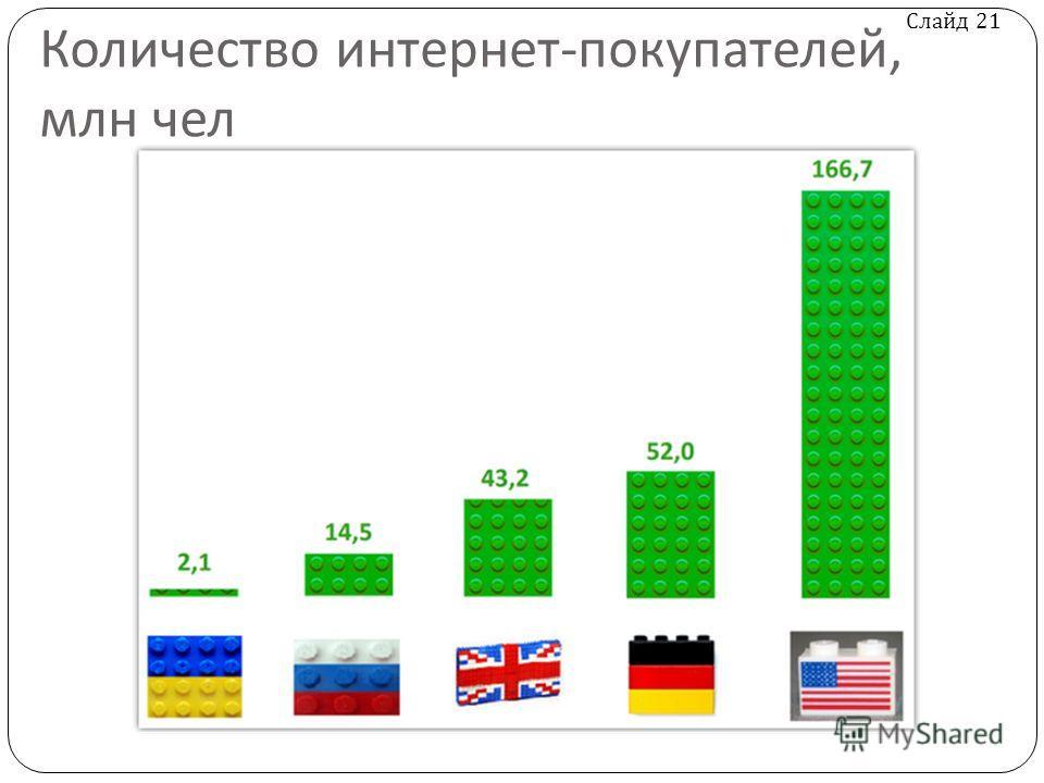Слайд 21 Количество интернет - покупателей, млн чел