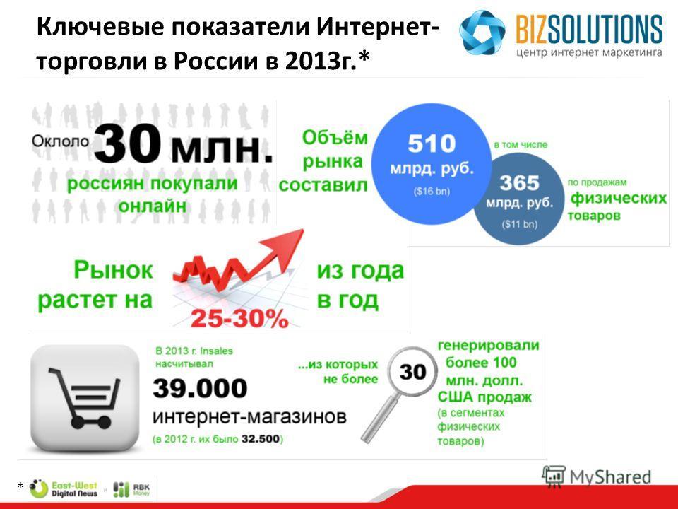 Ключевые показатели Интернет- торговли в России в 2013г.* *
