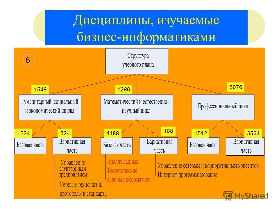 Дисциплины, изучаемые бизнес-информатиками 1548 1224 3241188 108 1296 5076 15123564 6
