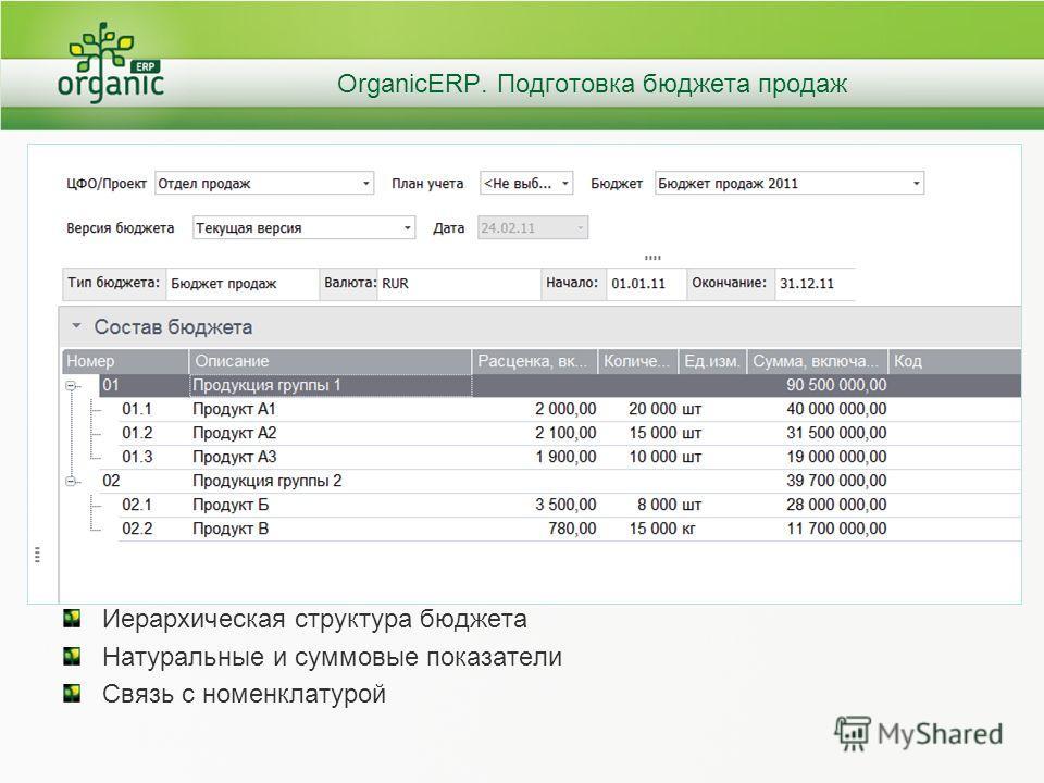 OrganicERP. Подготовка бюджета продаж Иерархическая структура бюджета Натуральные и суммовые показатели Связь с номенклатурой