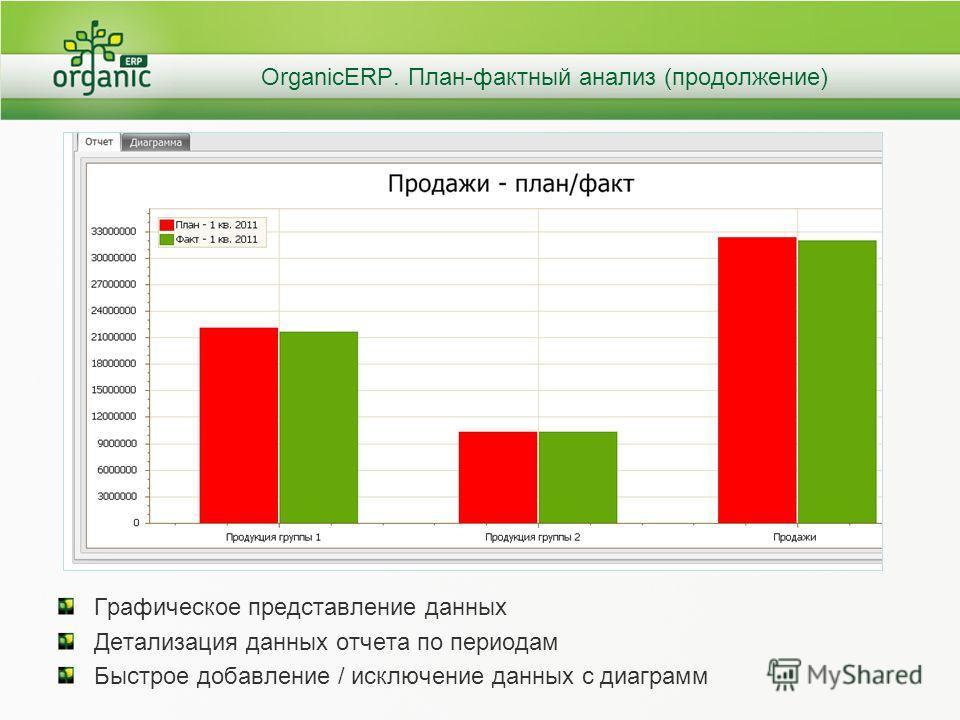 OrganicERP. План-фактный анализ (продолжение) Графическое представление данных Детализация данных отчета по периодам Быстрое добавление / исключение данных с диаграмм